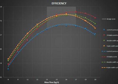 Curva rendimiento, anchura álabes. Eficiencia.