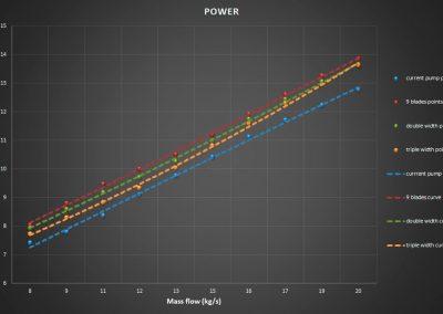 Curva potencia, anchura álabes